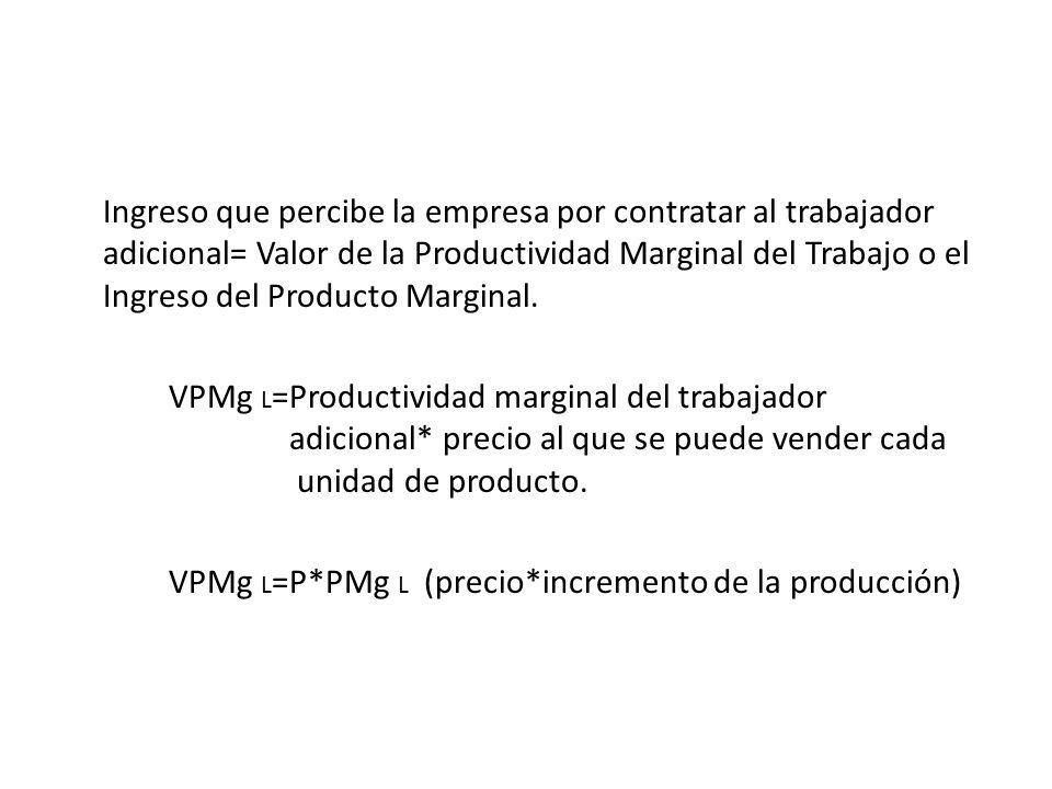Ingreso que percibe la empresa por contratar al trabajador adicional= Valor de la Productividad Marginal del Trabajo o el Ingreso del Producto Marginal.