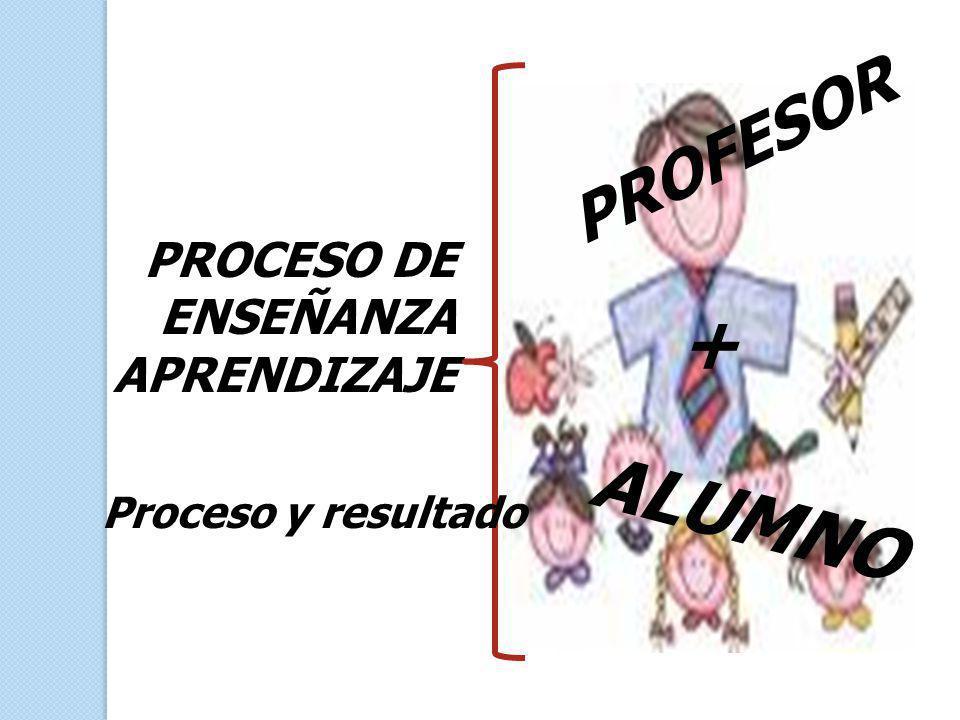 PROFESOR PROCESO DE ENSEÑANZA APRENDIZAJE + ALUMNO Proceso y resultado
