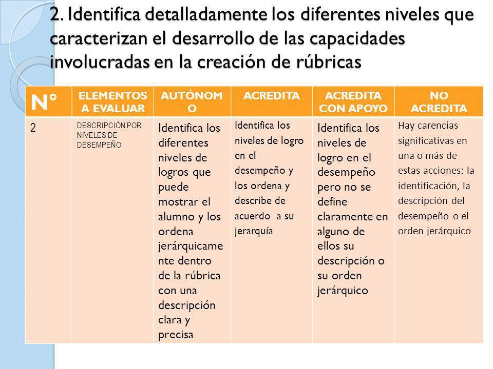 2. Identifica detalladamente los diferentes niveles que caracterizan el desarrollo de las capacidades involucradas en la creación de rúbricas