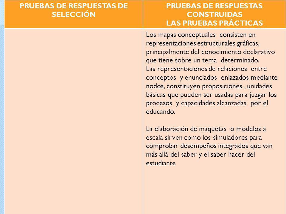 PRUEBAS DE RESPUESTAS DE SELECCIÓN PRUEBAS DE RESPUESTAS CONSTRUIDAS
