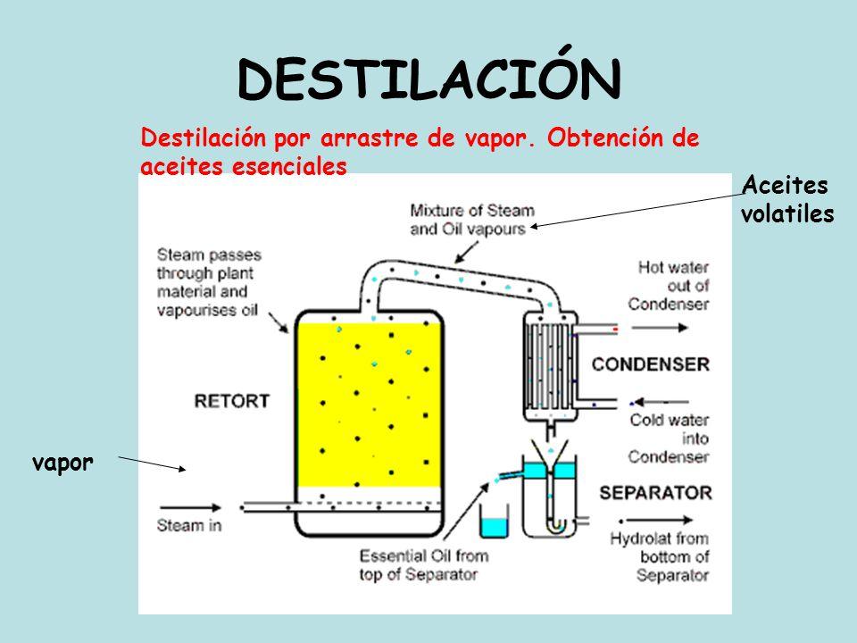 DESTILACIÓN Destilación por arrastre de vapor. Obtención de aceites esenciales. Aceites volatiles.