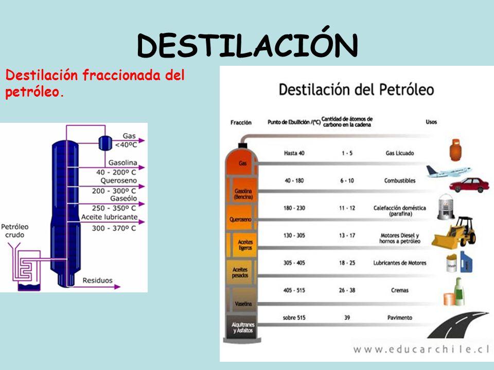 DESTILACIÓN Destilación fraccionada del petróleo.