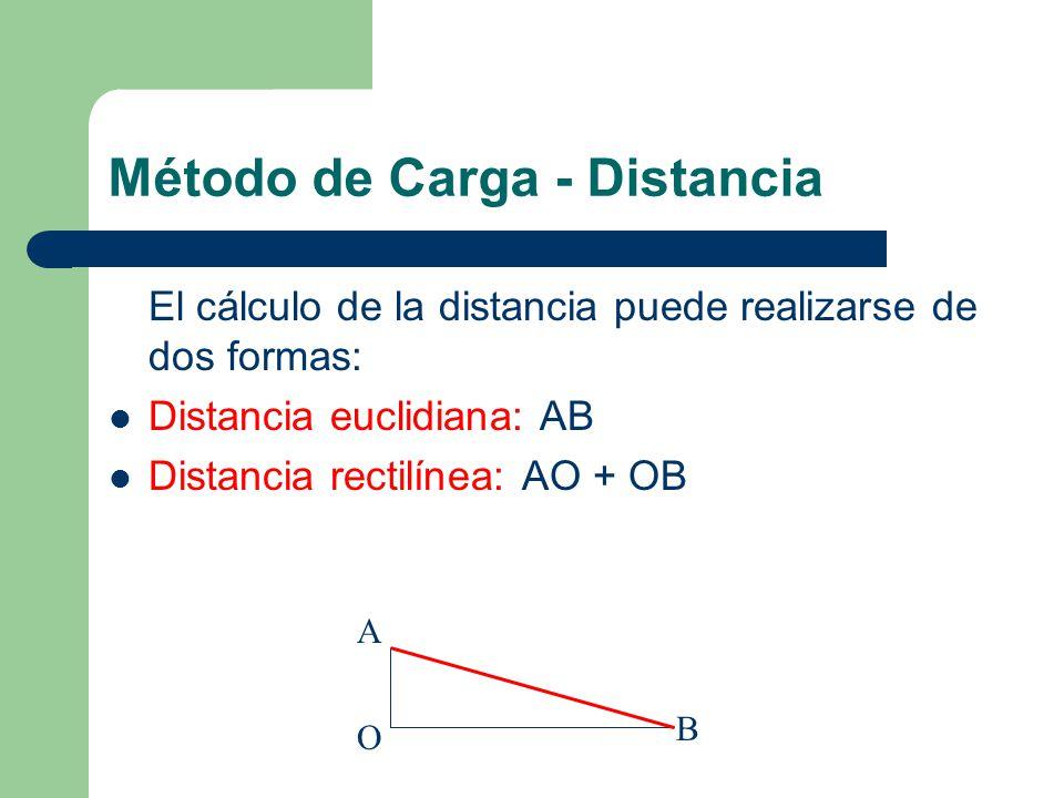 Método de Carga - Distancia