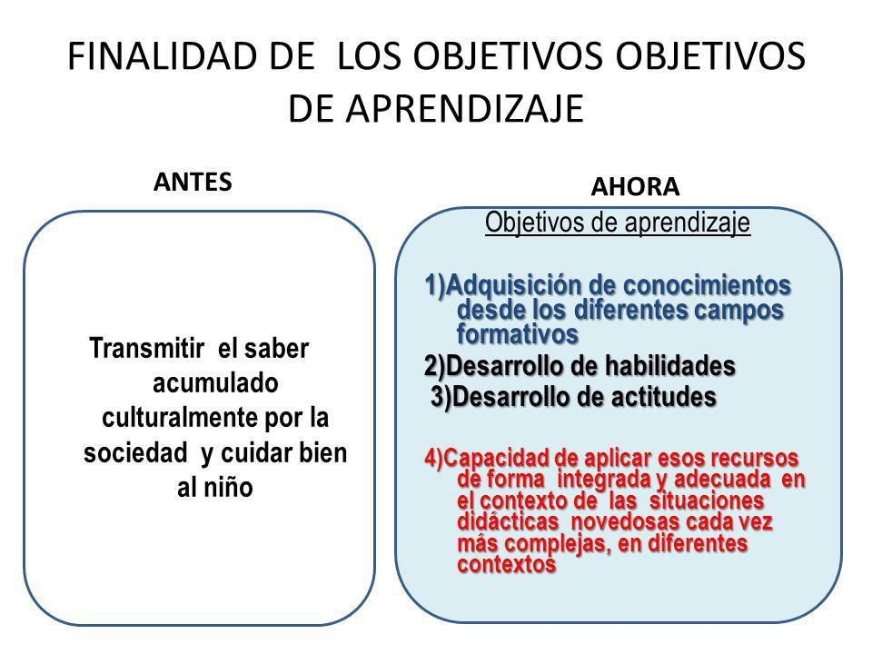 FINALIDAD DE LOS OBJETIVOS OBJETIVOS DE APRENDIZAJE