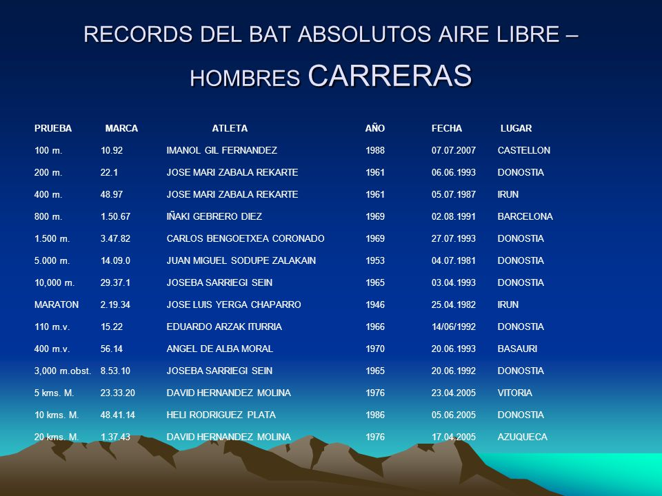 RECORDS DEL BAT ABSOLUTOS AIRE LIBRE – HOMBRES CARRERAS