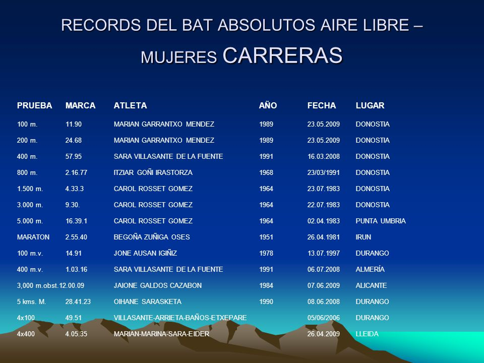 RECORDS DEL BAT ABSOLUTOS AIRE LIBRE – MUJERES CARRERAS