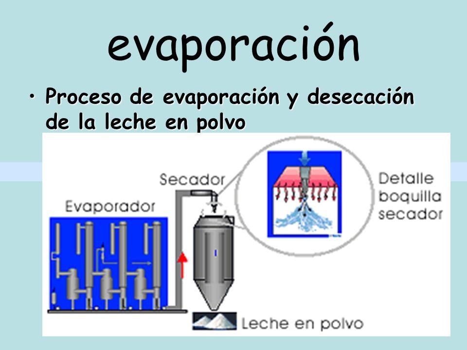 evaporación Proceso de evaporación y desecación de la leche en polvo