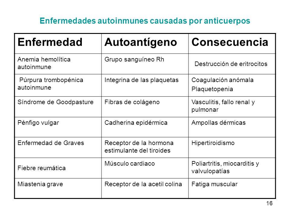 Enfermedades autoinmunes causadas por anticuerpos
