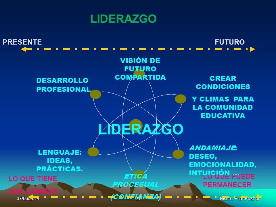 LIDERAZGO LIDERAZGO PRESENTE FUTURO VISIÓN DE FUTURO COMPARTIDA