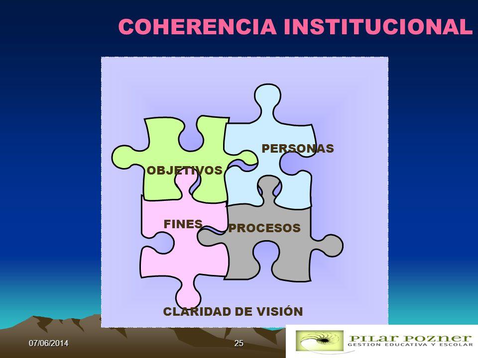 COHERENCIA INSTITUCIONAL