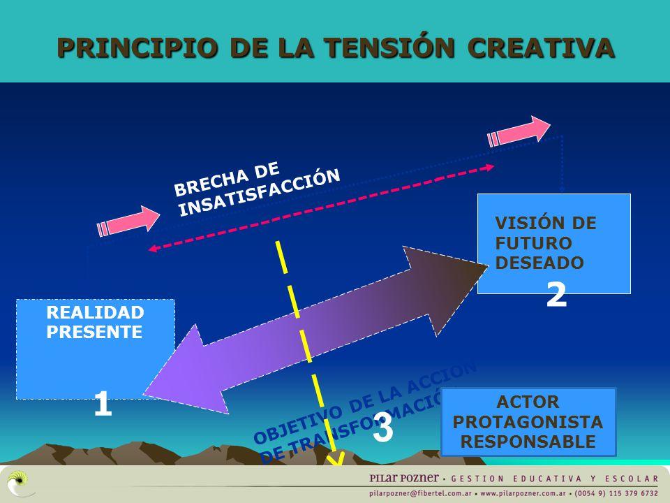 PRINCIPIO DE LA TENSIÓN CREATIVA