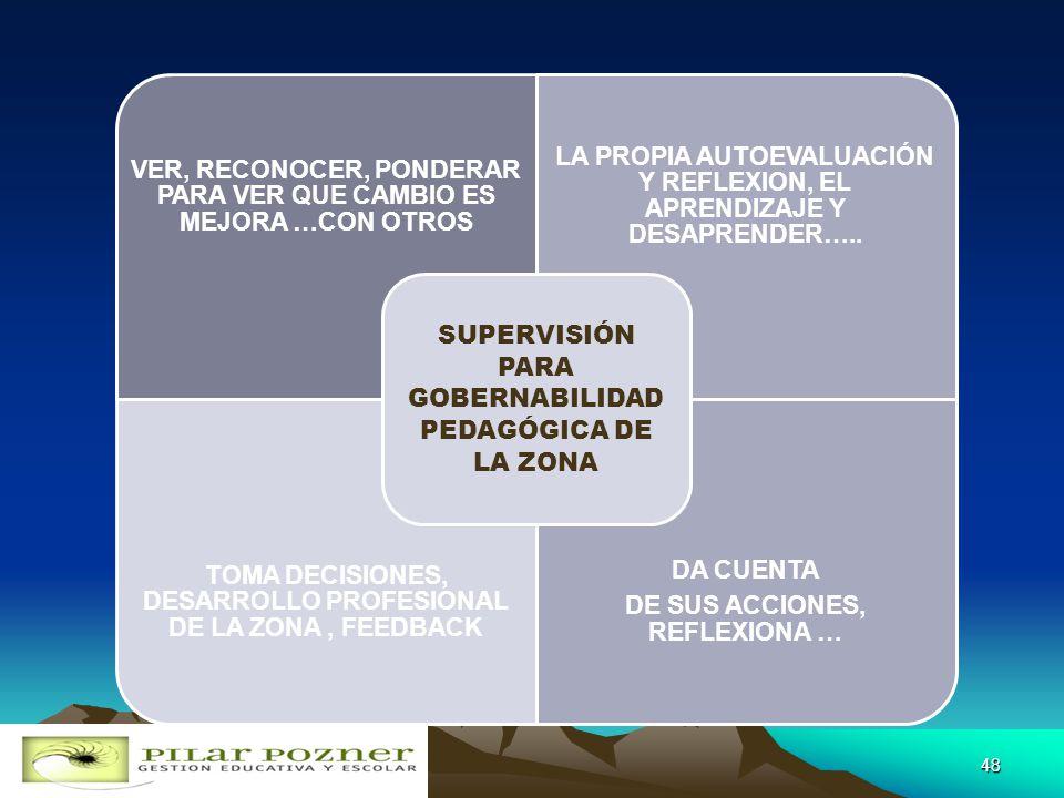 SUPERVISIÓN PARA GOBERNABILIDAD PEDAGÓGICA DE LA ZONA