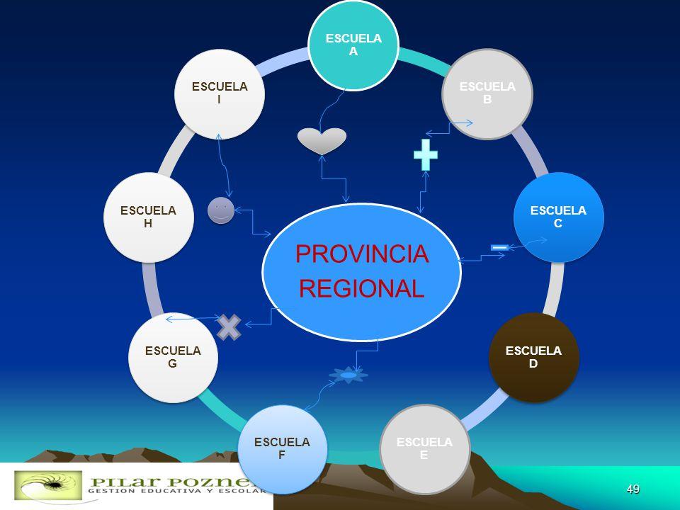 REGIONAL PROVINCIA. ESCUELA A. ESCUELA B. ESCUELA C. ESCUELA D. ESCUELA E. ESCUELA F. ESCUELA G.