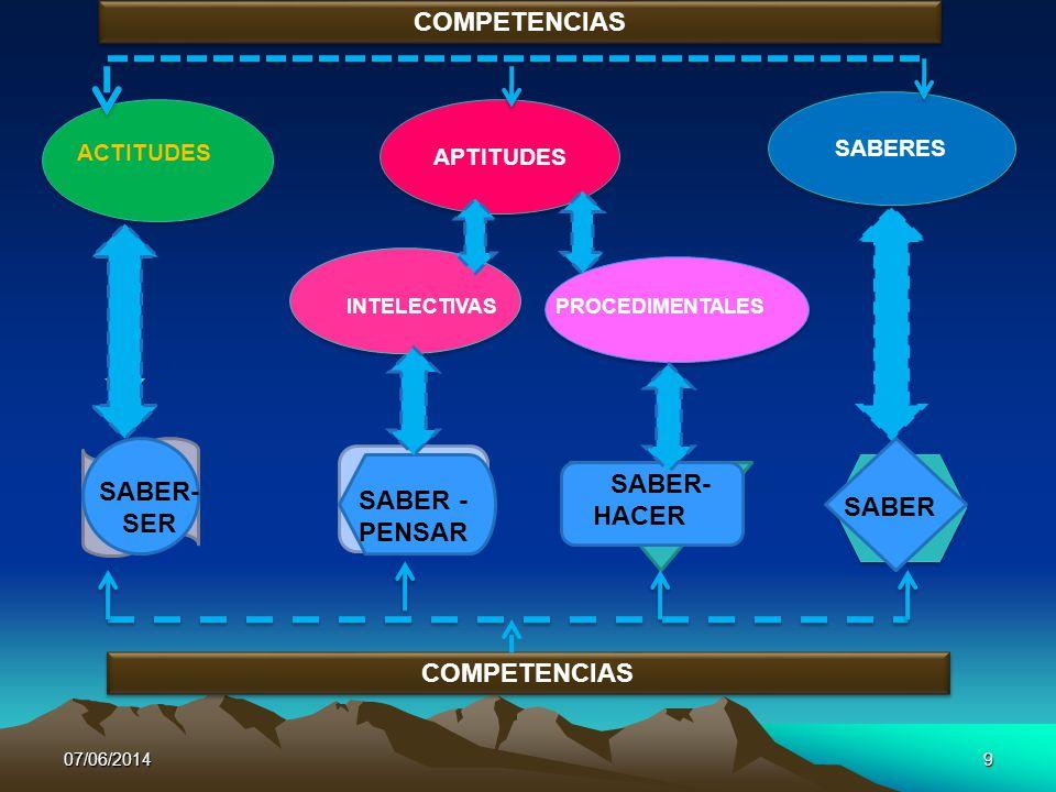 COMPETENCIAS SABER-SER SABER -PENSAR COMPETENCIAS