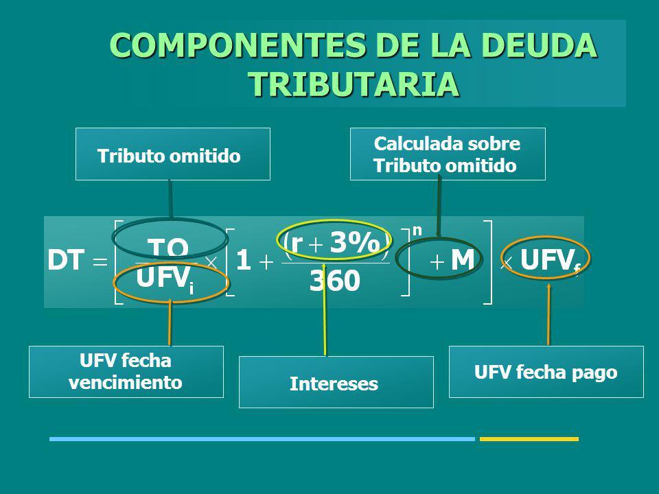 COMPONENTES DE LA DEUDA TRIBUTARIA