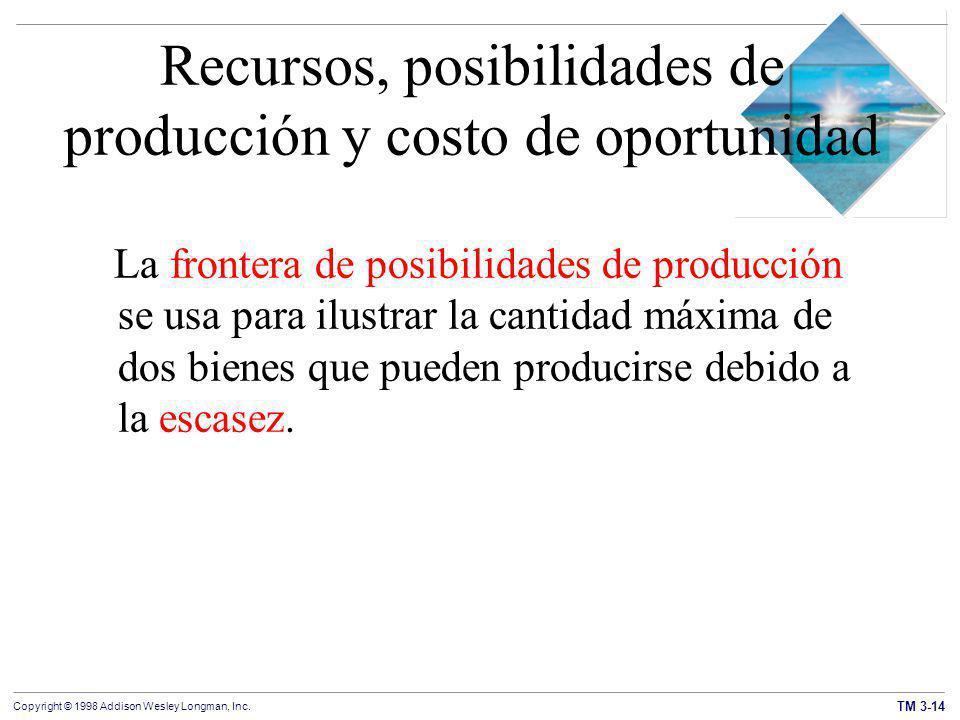 Recursos, posibilidades de producción y costo de oportunidad