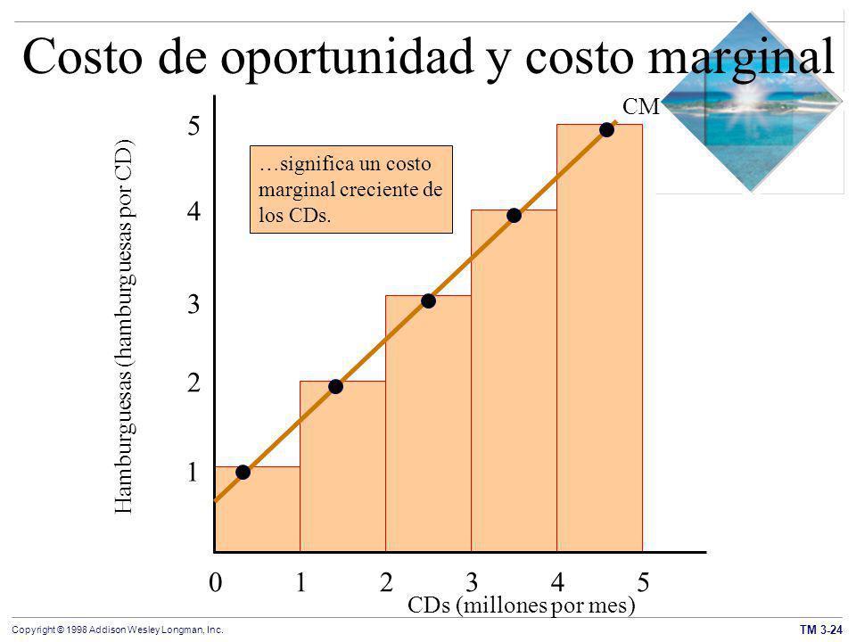 Costo de oportunidad y costo marginal
