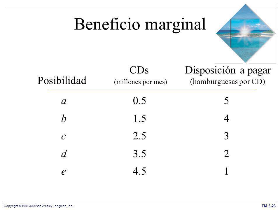Beneficio marginal CDs Disposición a pagar