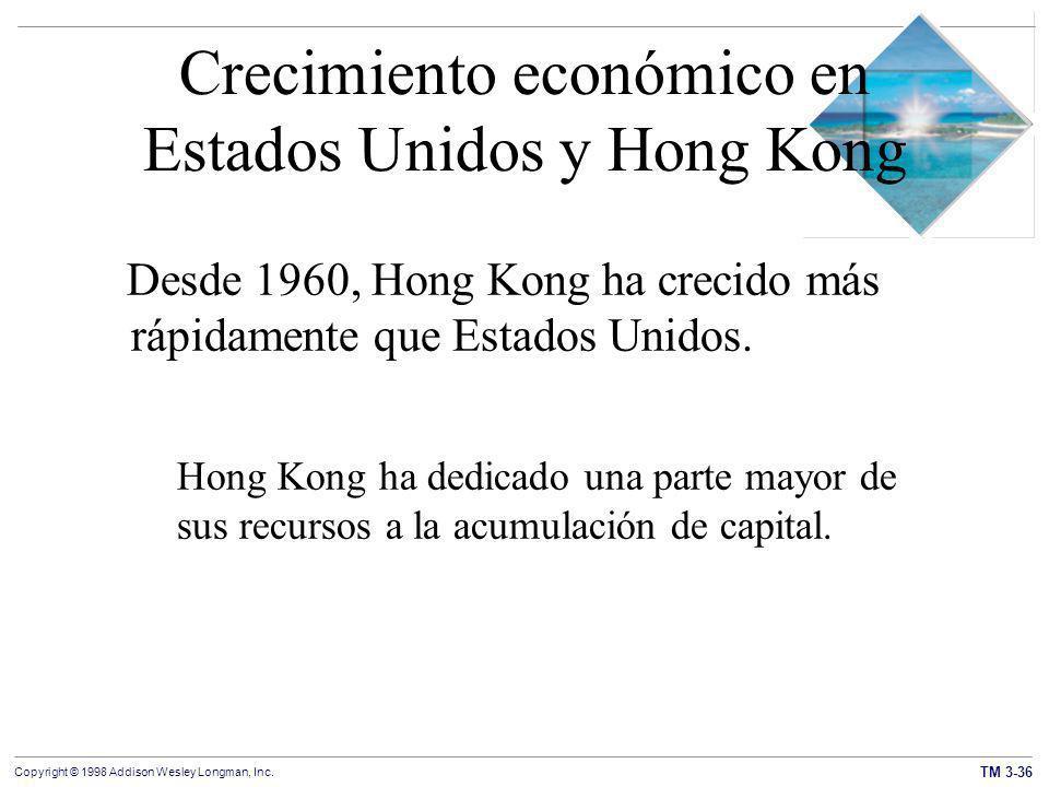 Crecimiento económico en Estados Unidos y Hong Kong