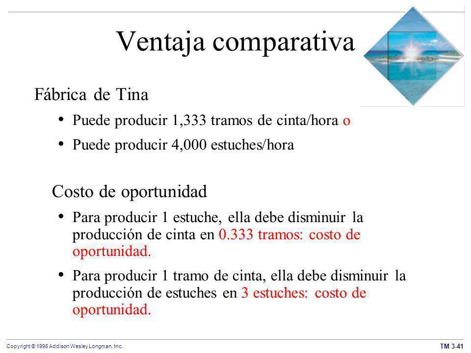 Ventaja comparativa Fábrica de Tina Costo de oportunidad