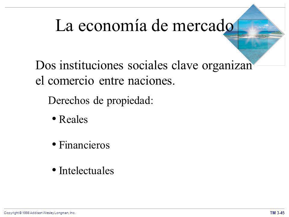 La economía de mercado Dos instituciones sociales clave organizan el comercio entre naciones. Derechos de propiedad: