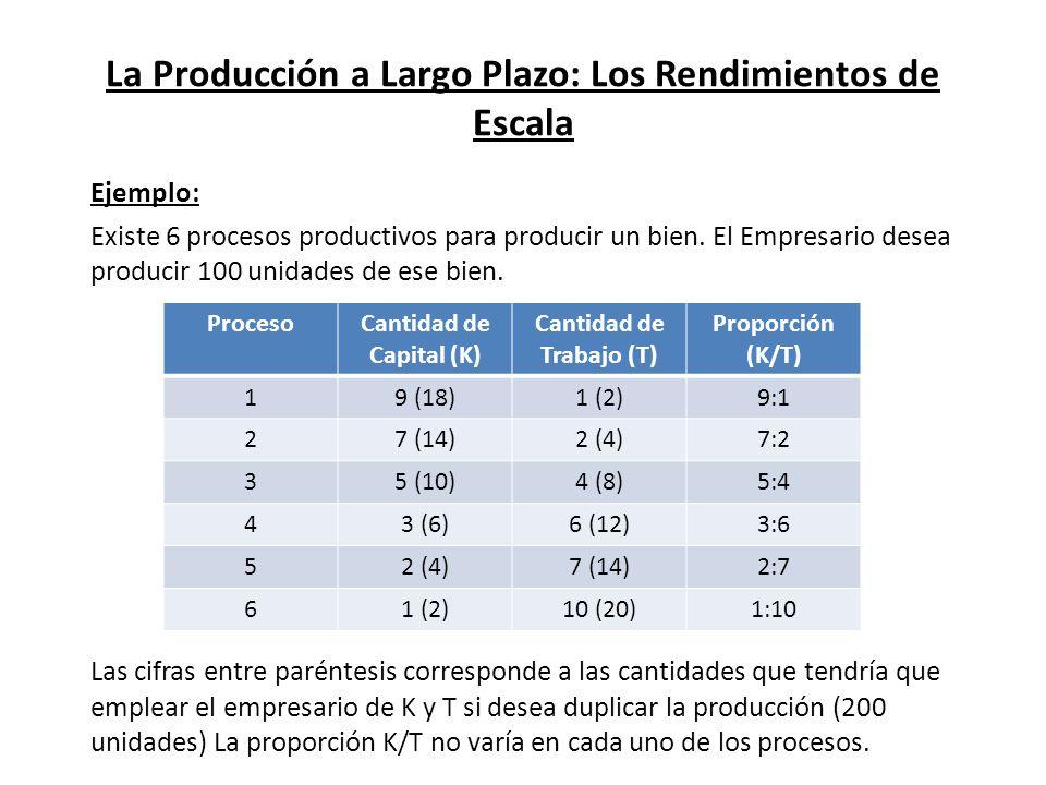 La Producción a Largo Plazo: Los Rendimientos de Escala