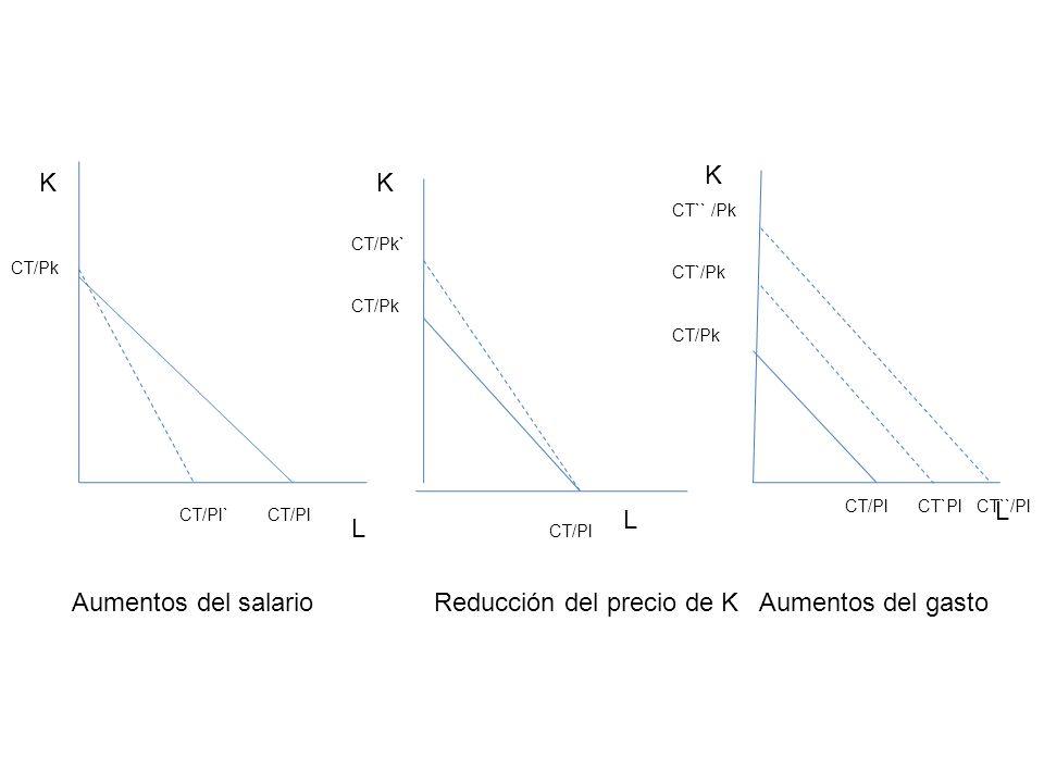 Reducción del precio de K Aumentos del gasto