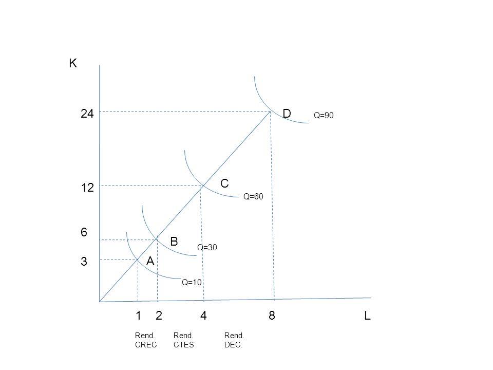 K 24 12 6 3 D C B A 1 2 4 8 L Q=90 Q=60 Q=30 Q=10 Rend. CREC Rend.