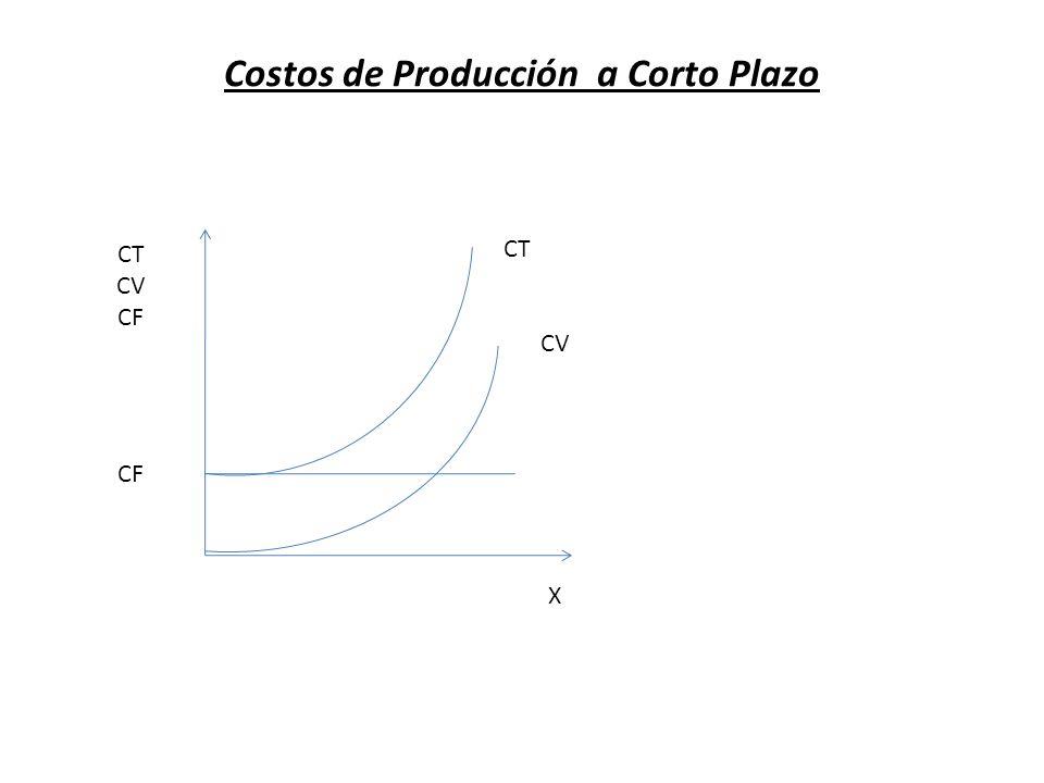 Costos de Producción a Corto Plazo