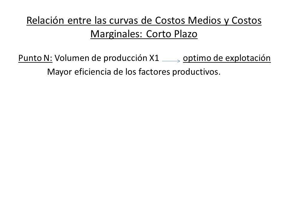 Relación entre las curvas de Costos Medios y Costos Marginales: Corto Plazo