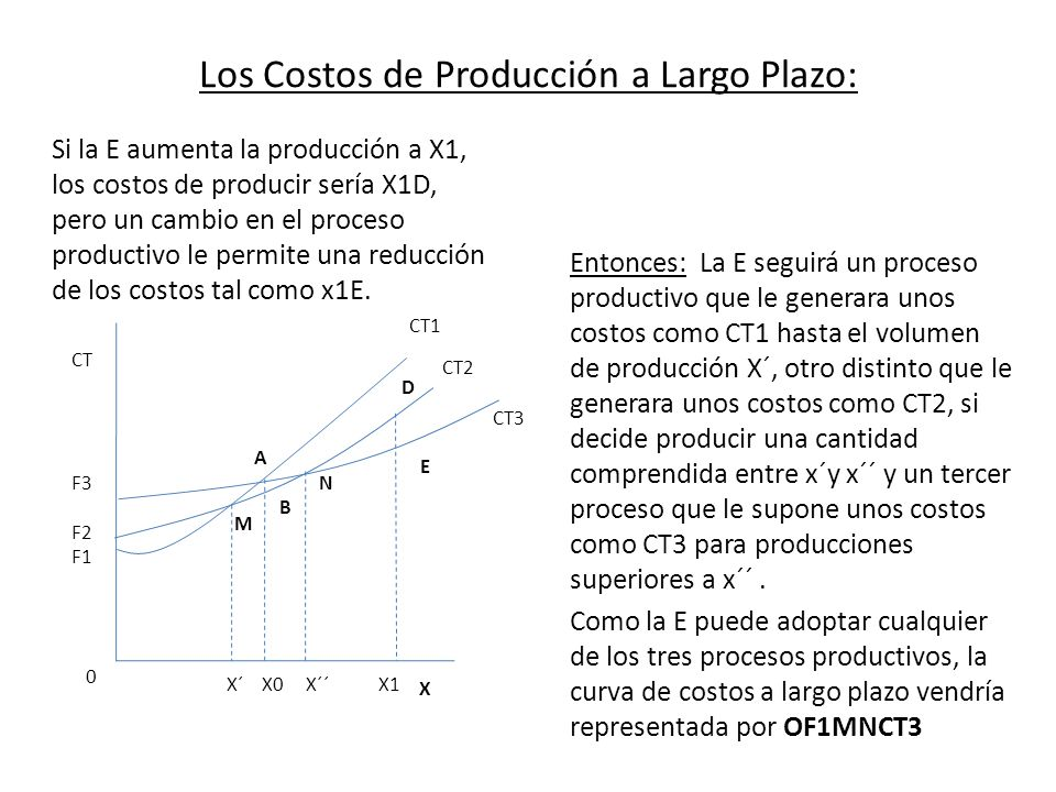 Los Costos de Producción a Largo Plazo: