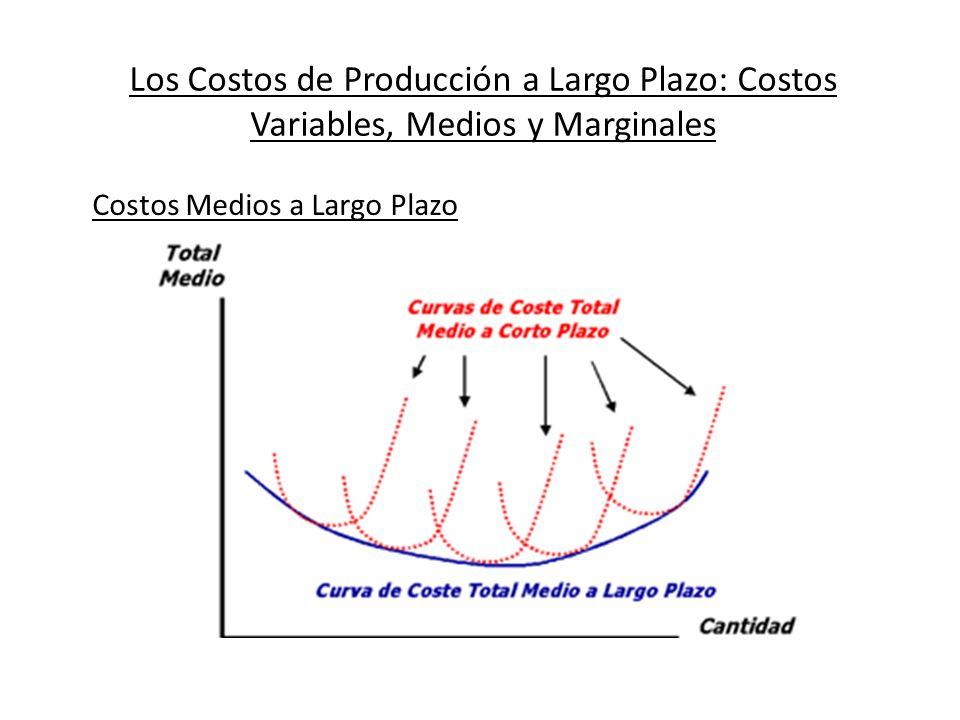 Los Costos de Producción a Largo Plazo: Costos Variables, Medios y Marginales