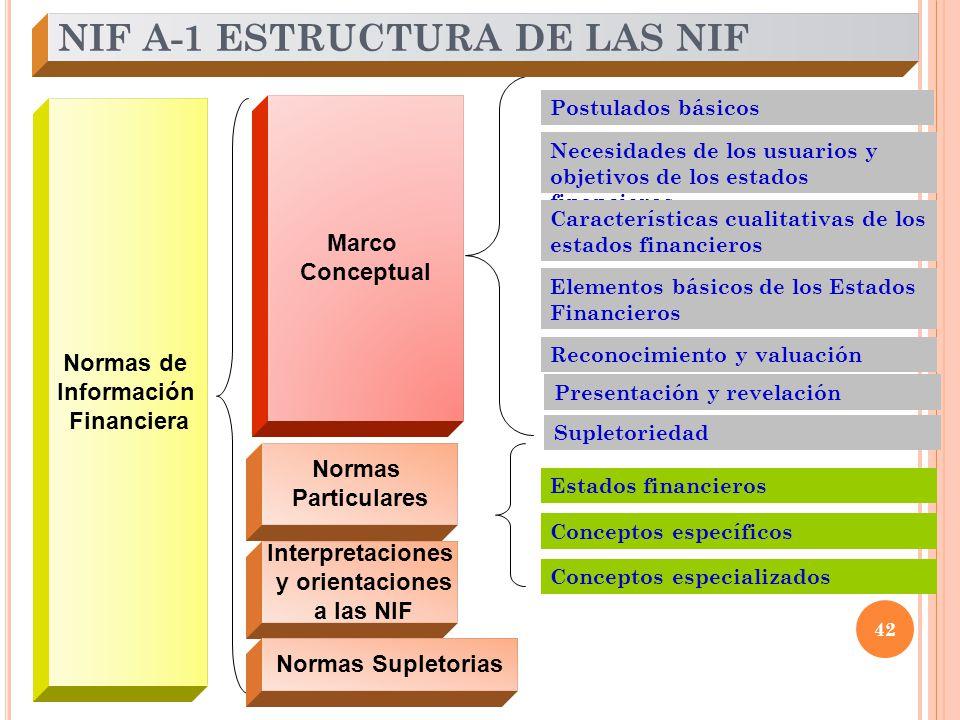NIF A-1 ESTRUCTURA DE LAS NIF
