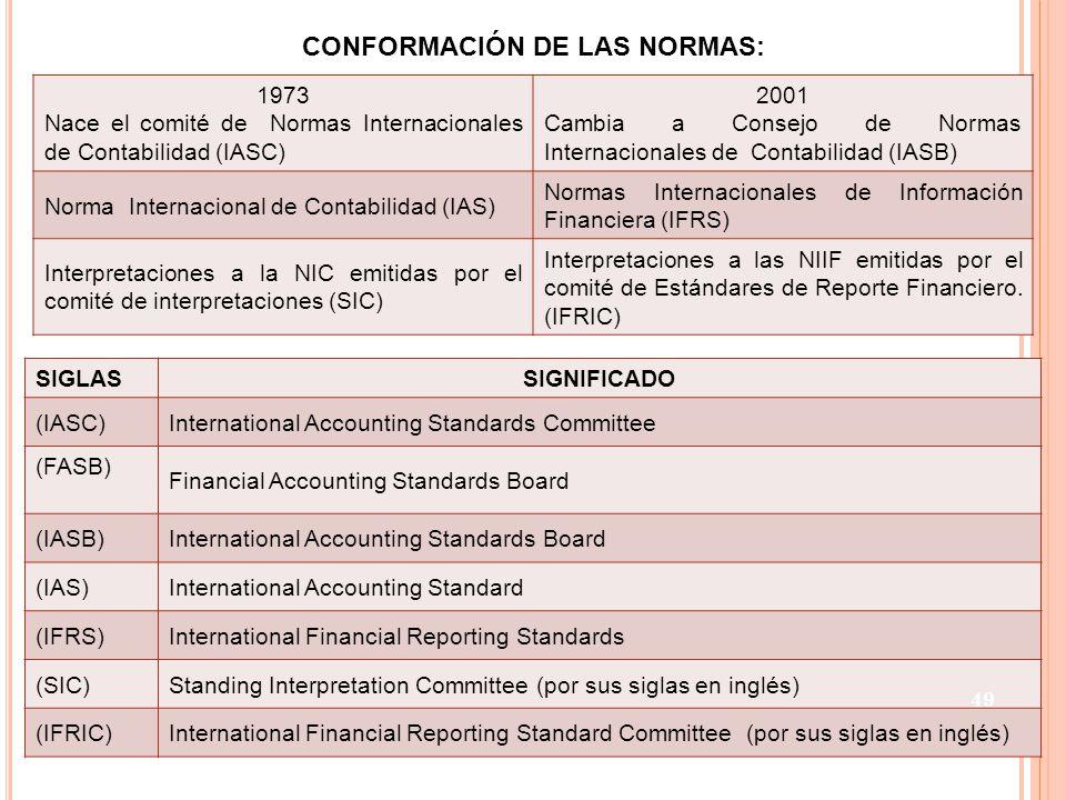 CONFORMACIÓN DE LAS NORMAS: