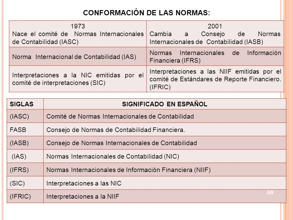 CONFORMACIÓN DE LAS NORMAS: SIGNIFICADO EN ESPAÑOL