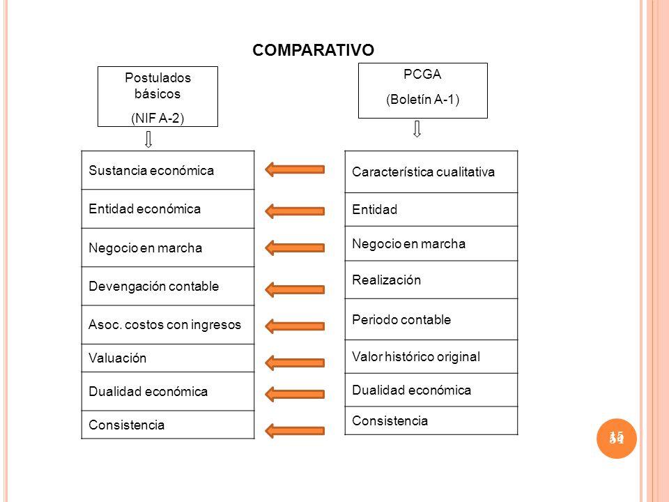COMPARATIVO Postulados básicos (NIF A-2) PCGA (Boletín A-1)