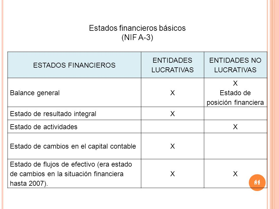 Estados financieros básicos (NIF A-3)