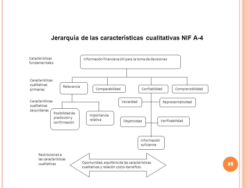 Jerarquía de las características cualitativas NIF A-4