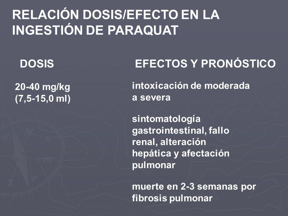 RELACIÓN DOSIS/EFECTO EN LA INGESTIÓN DE PARAQUAT