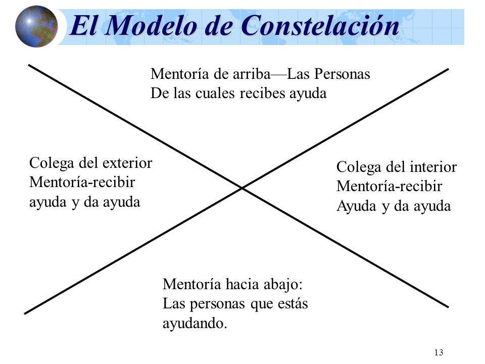 El Modelo de Constelación