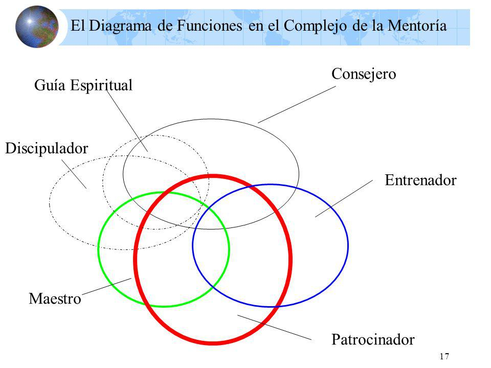 El Diagrama de Funciones en el Complejo de la Mentoría
