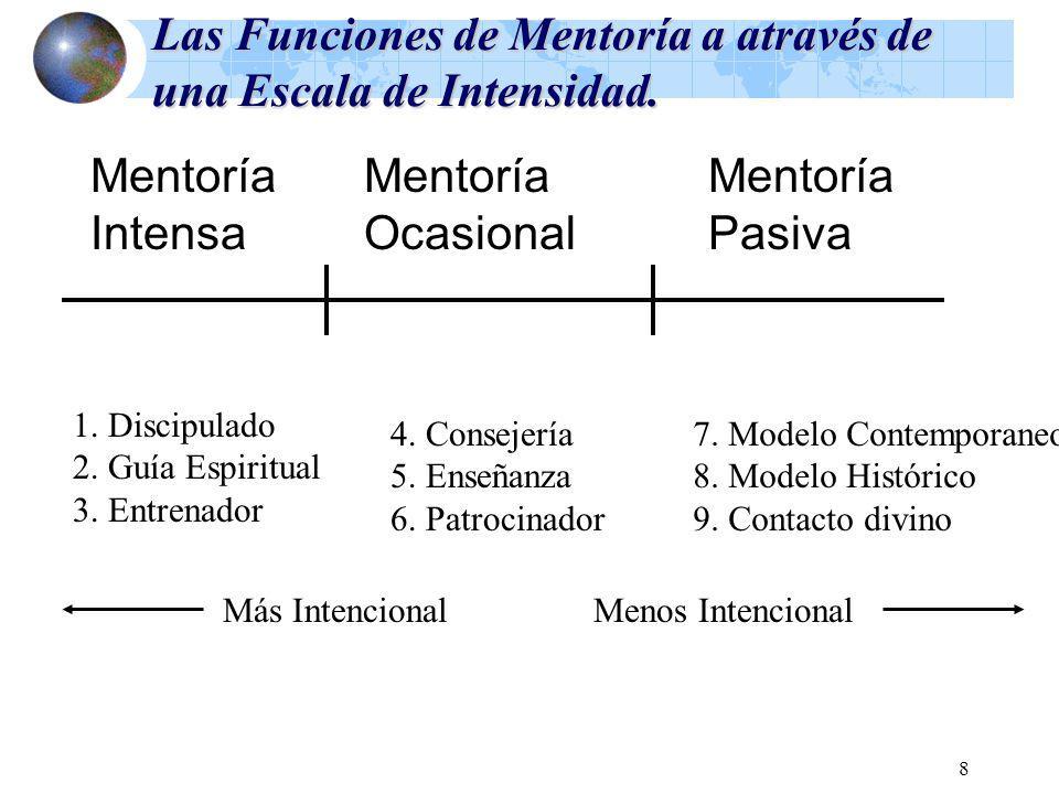 Las Funciones de Mentoría a através de una Escala de Intensidad.