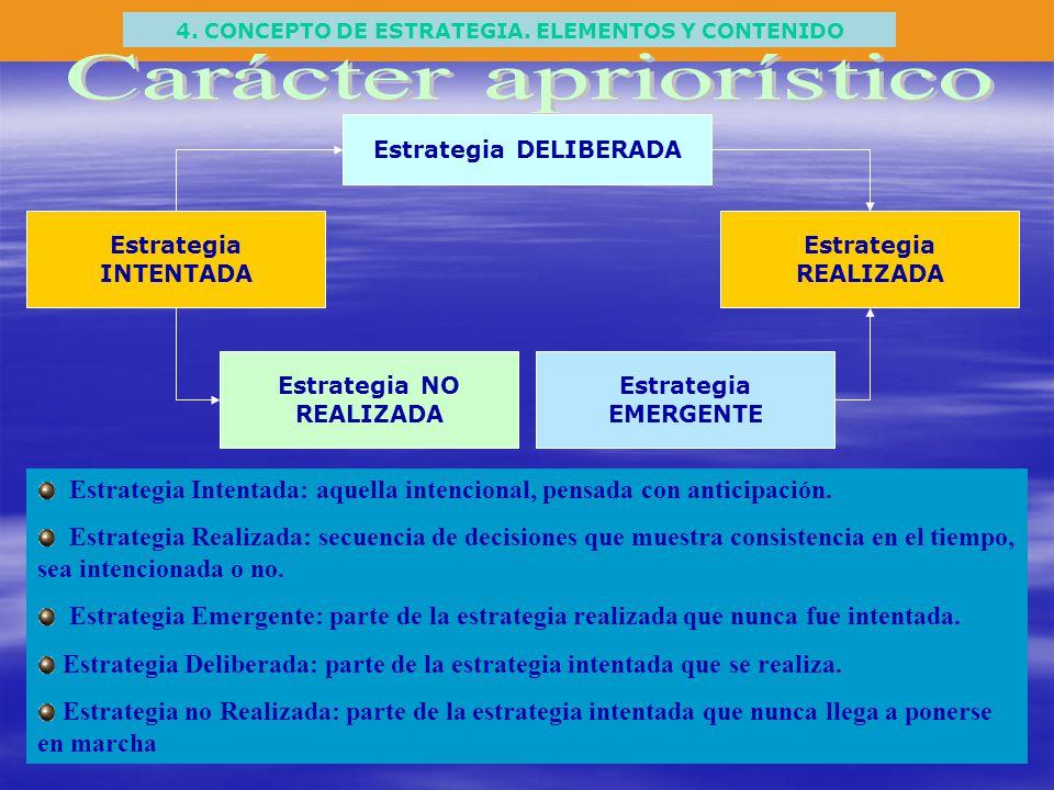 4. CONCEPTO DE ESTRATEGIA. ELEMENTOS Y CONTENIDO Estrategia DELIBERADA