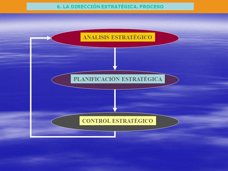 6. LA DIRECCIÓN ESTRATÉGICA. PROCESO PLANIFICACIÓN ESTRATÉGICA