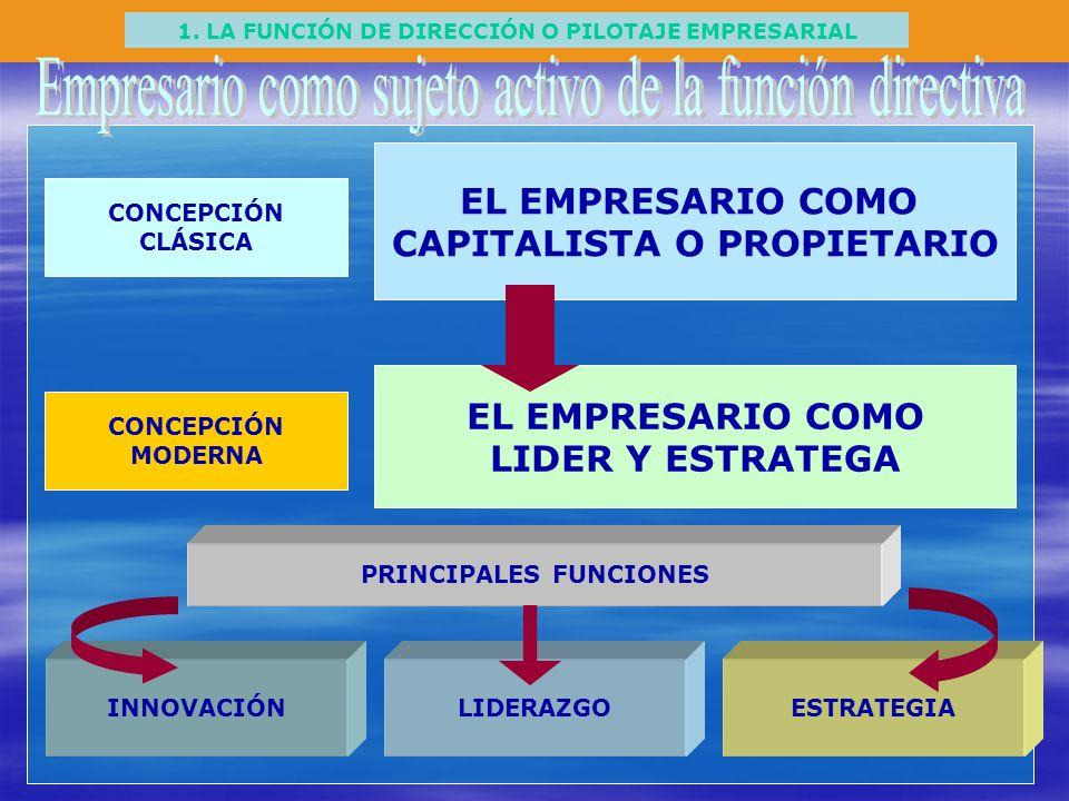 Empresario como sujeto activo de la función directiva
