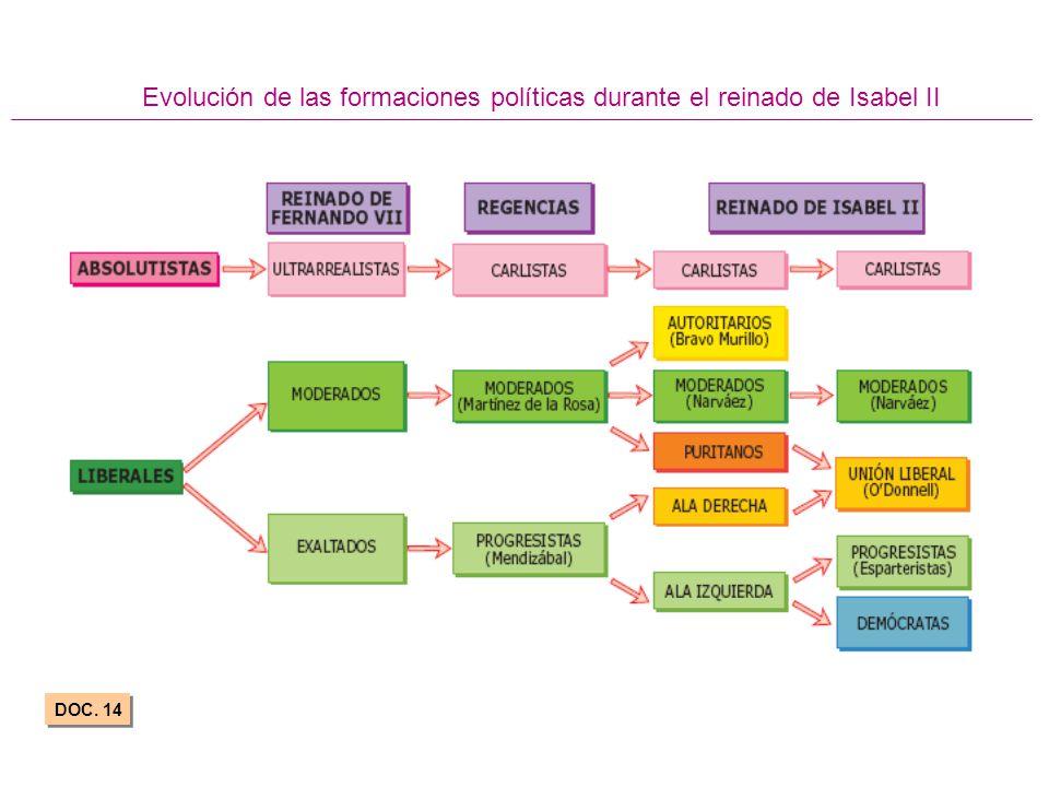 Evolución de las formaciones políticas durante el reinado de Isabel II