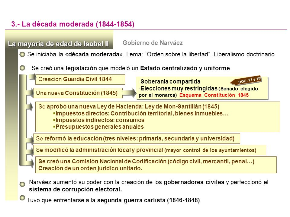3.- La década moderada (1844-1854)