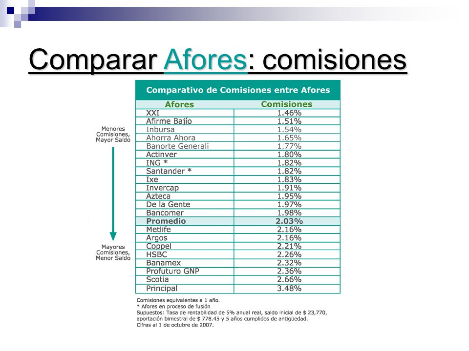 Comparar Afores: comisiones