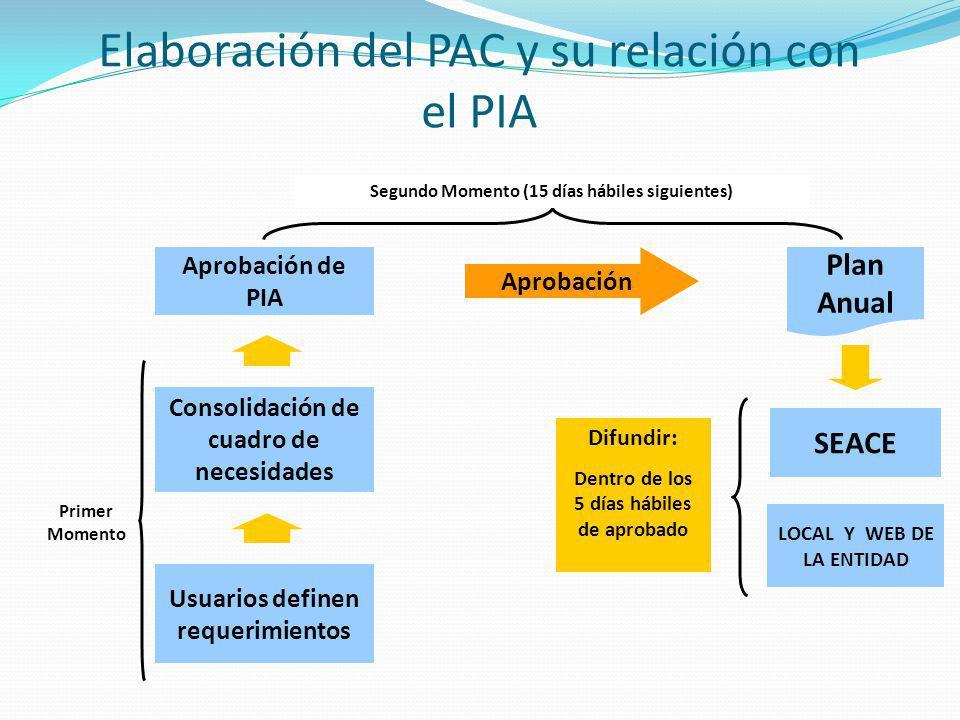 Elaboración del PAC y su relación con el PIA