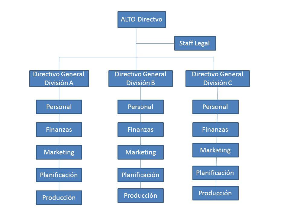 Directivo General División A Directivo General División B